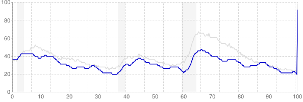 Oklahoma monthly unemployment rate chart from 1990 to April 2020